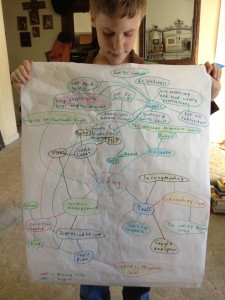 Use a MindMap to help your child discover new ways to develop his talent