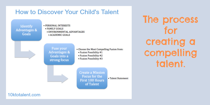 Talent Process Graph